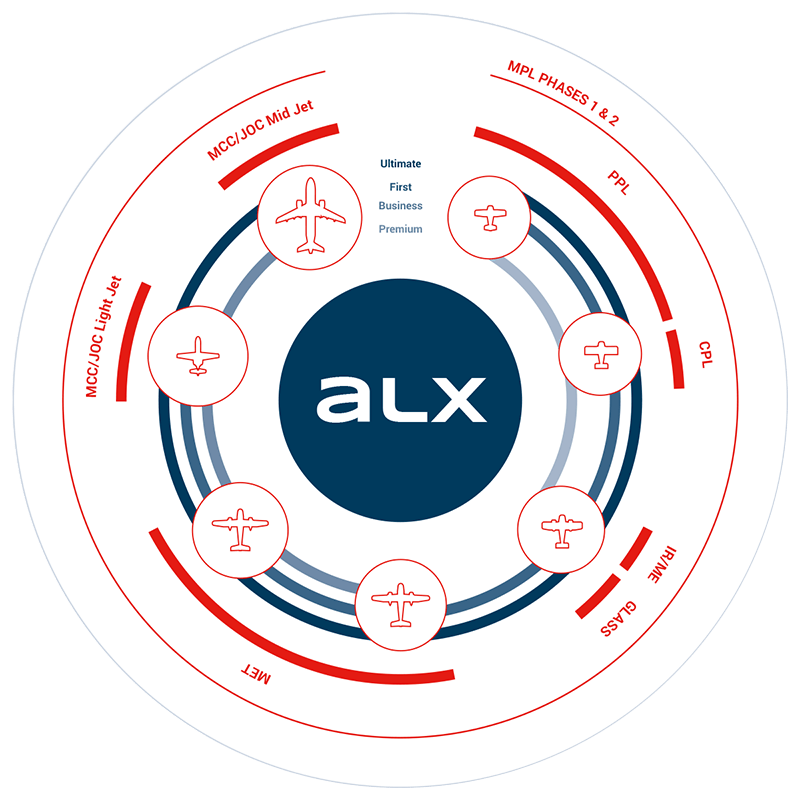 simulator Alsim Alx