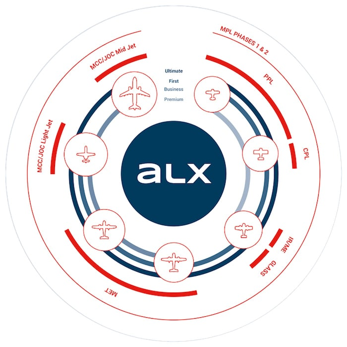 Circular diagram of each training mode available in the alsim alx at one air aviation school