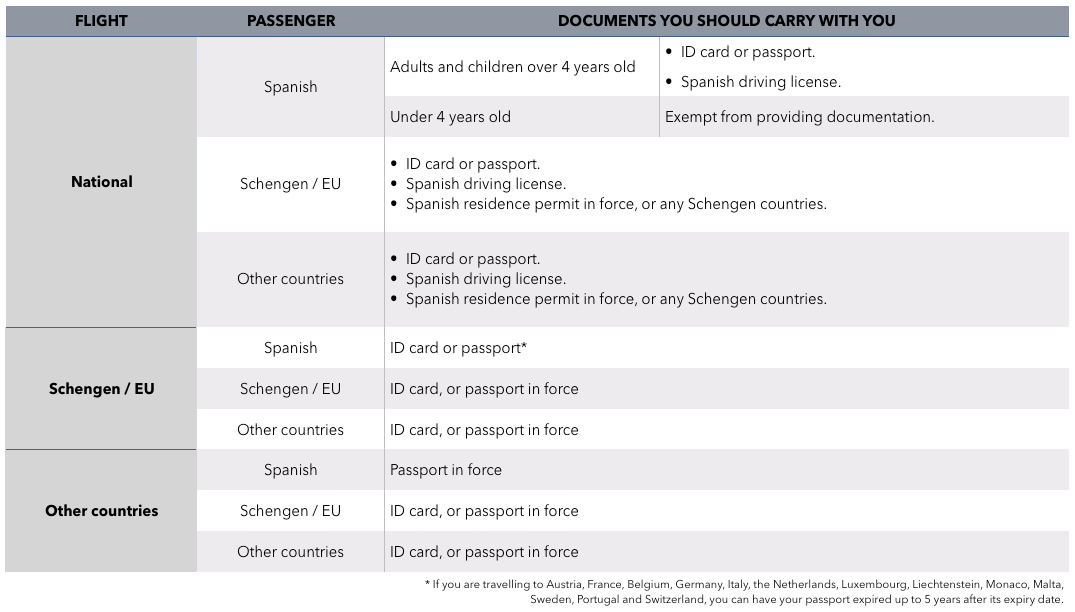 Table with the different documentation that passengers must carry, depending on their nationality and destination.
